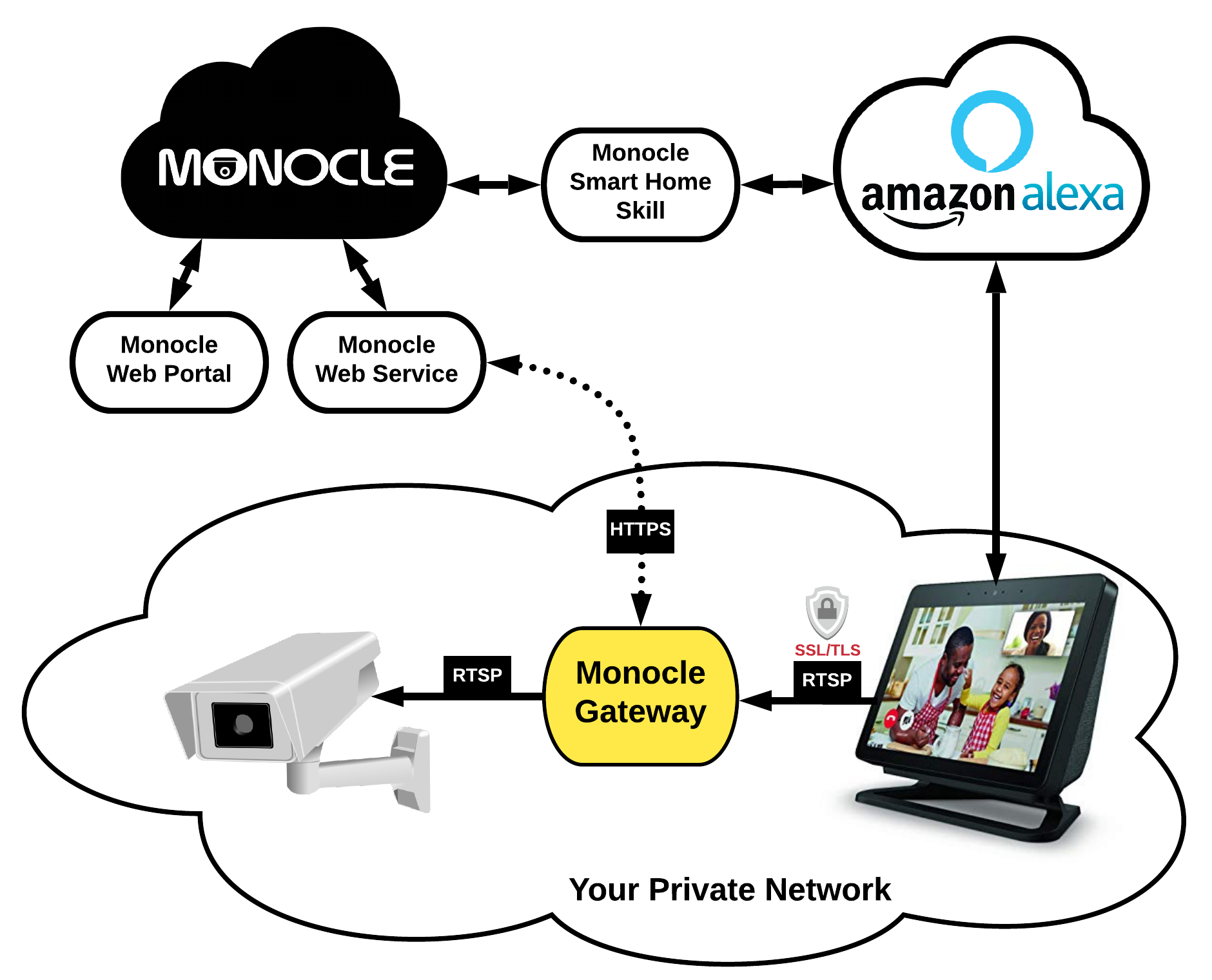 Monocle Gateway | Monocle